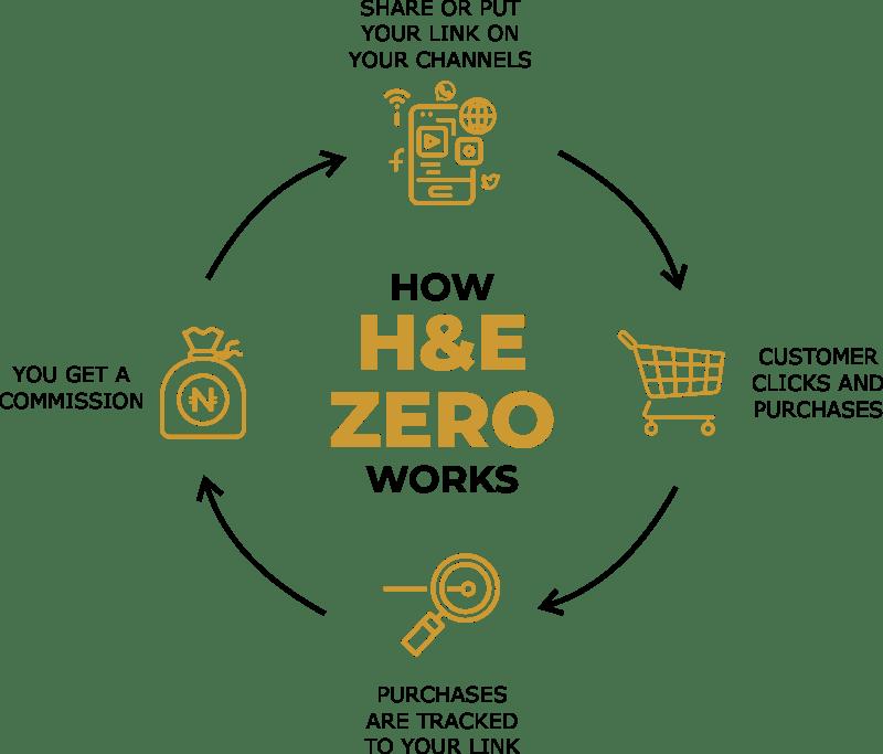 H&E Zero
